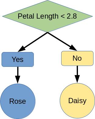 Figure 1: Example Decision Tree